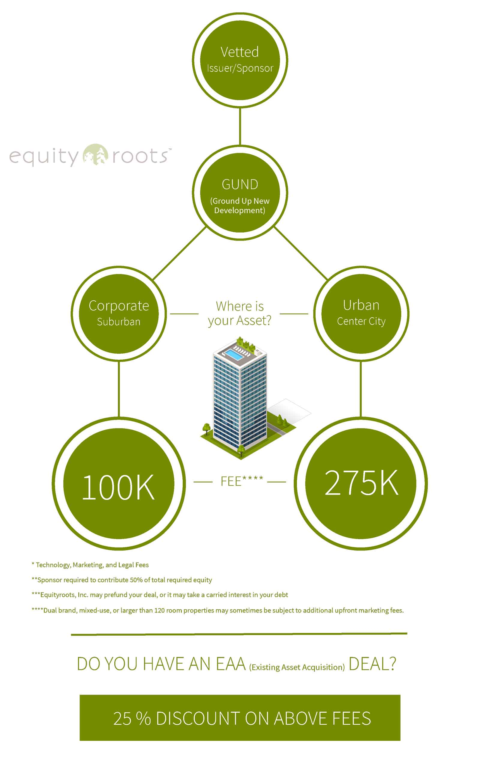 Equityroots, fee structure